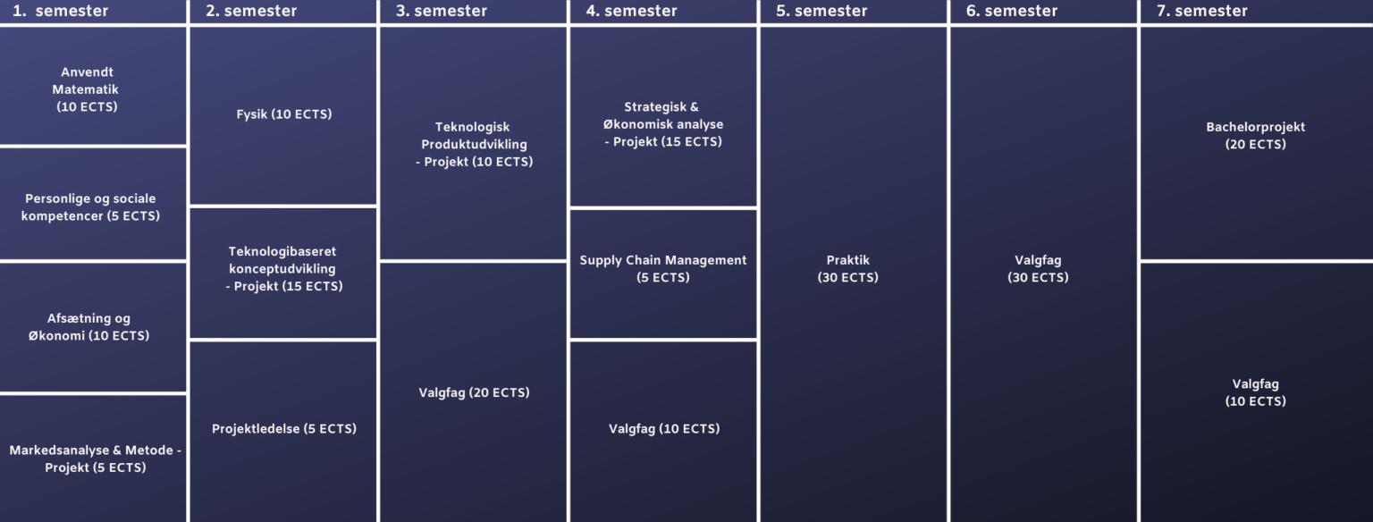 Diplomingeniør i forretningsudvikling studieordning